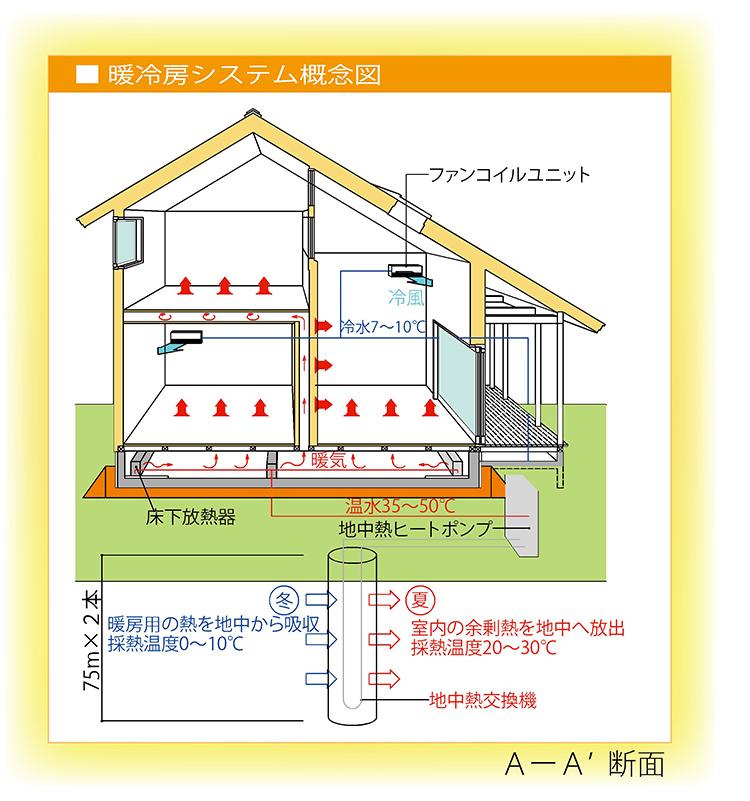 ZEH(ゼロ・エネルギー・ハウス)
